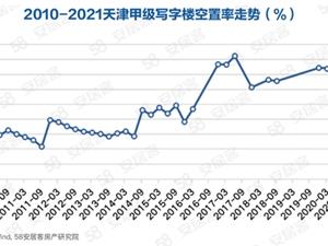 58同城、安居客深度解读天津写字楼市场发展:大面积写字楼搜索占比增加